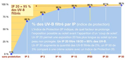 Solaire Bio - Graphique indice protection IP